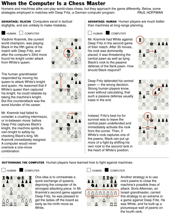 Chess Pieces Moves Chart | www.pixshark.com - Images ...