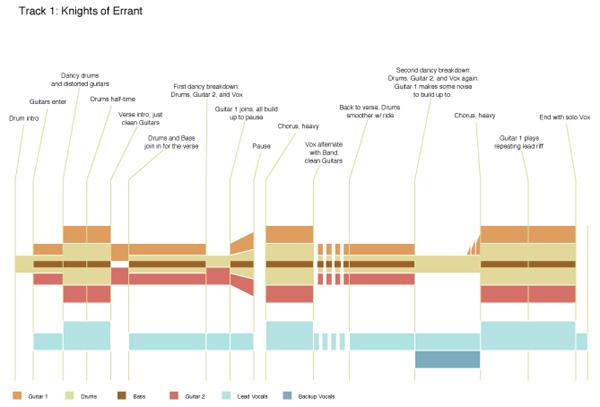 Edward Tufte Forum Visualizing Song Structure To Maximize Studio