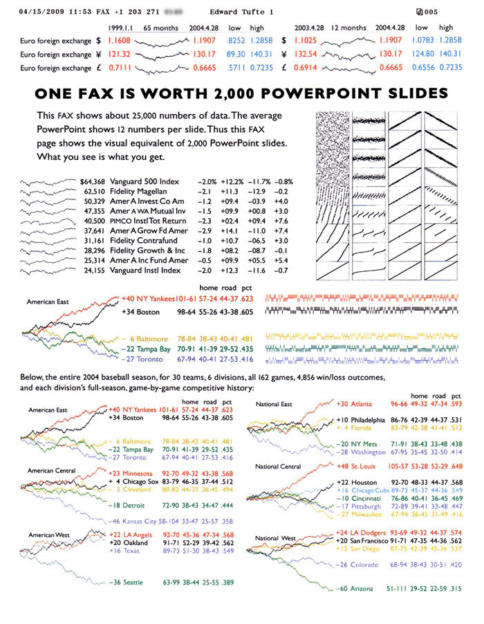 Edward Tufte forum: PowerPoint Does Rocket Science--and Better