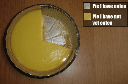 Edward Tufte Forum: Pie Charts