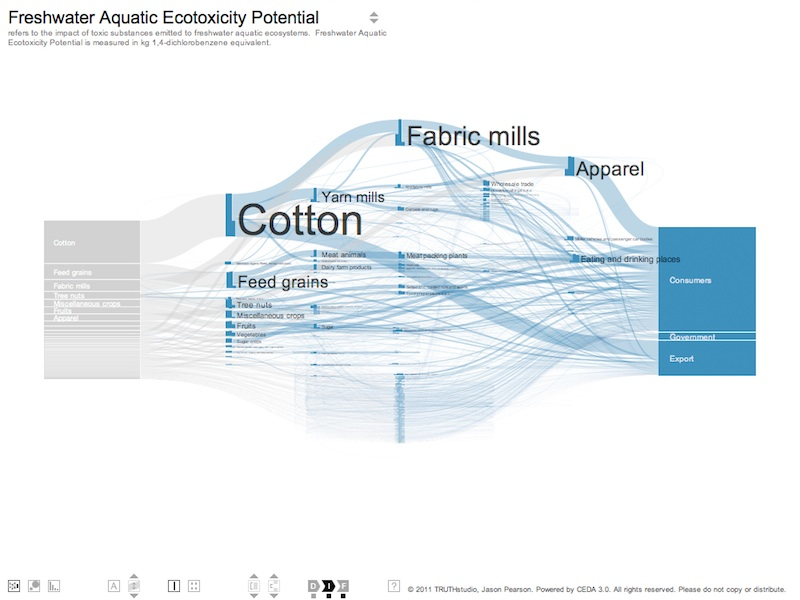 how to work out a sankey diagram