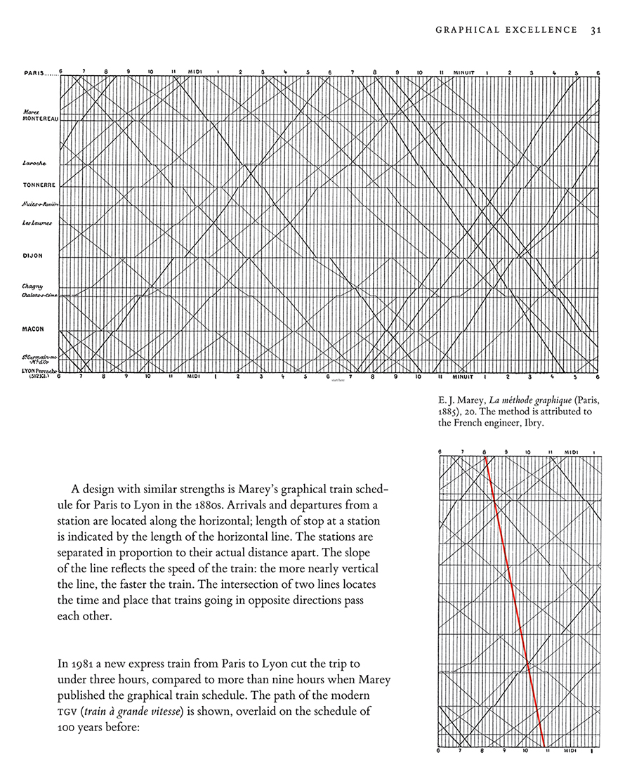 edward tufte visual display of quantitative information pdf