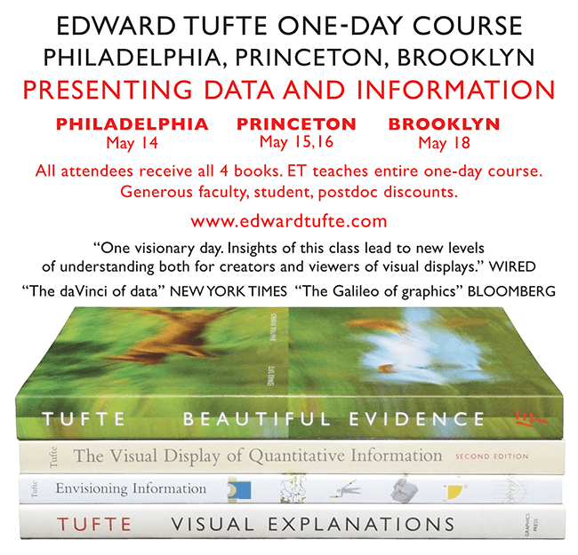 Edward Tufte Forum Metaphors Analogies Thought Mappings